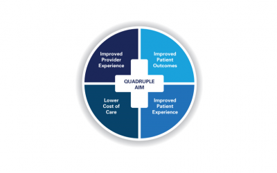 How Omega Helps Hospitals Meet The Quadruple Aim in Healthcare